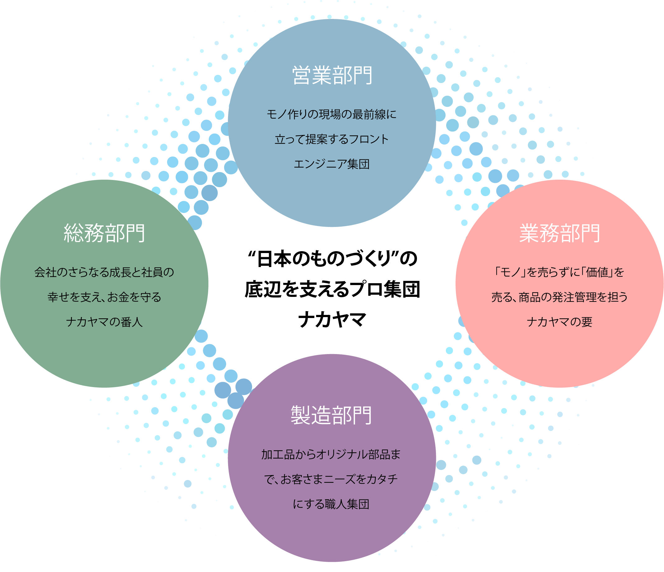 日本のものづくりの底辺を支えるプロ集団